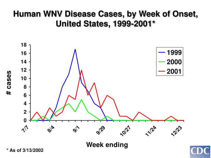 Human WNV Disease Cases, by Week of Onset, United States, 1999-2001*