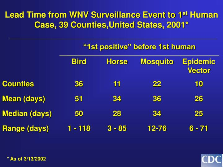 Lead Time from WNV Surveillance Event to 1