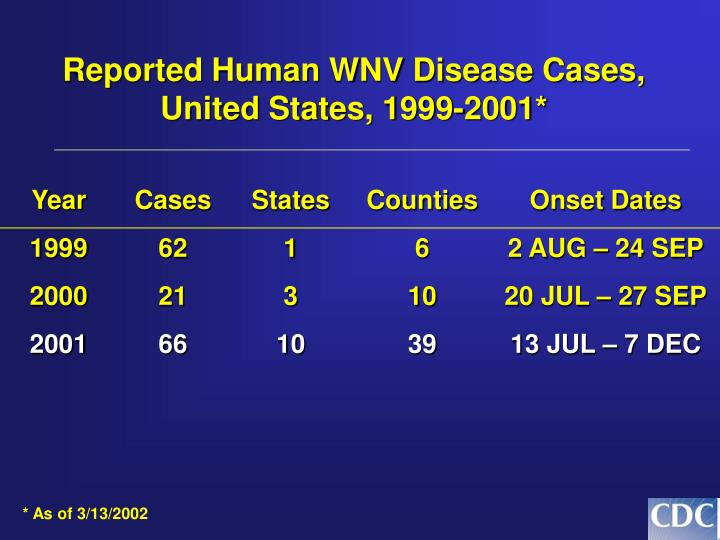 Reported Human WNV Disease Cases,
