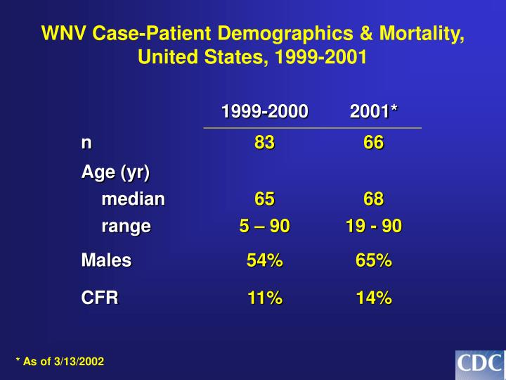 WNV Case-Patient Demographics & Mortality, United States, 1999-2001