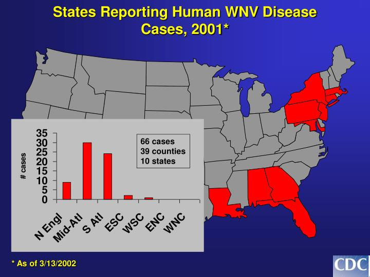 States Reporting Human WNV Disease Cases, 2001*