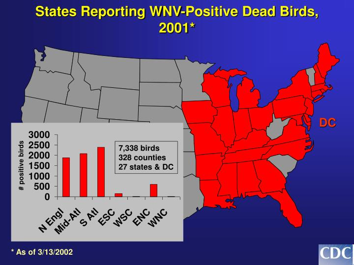 States Reporting WNV-Positive Dead Birds, 2001*