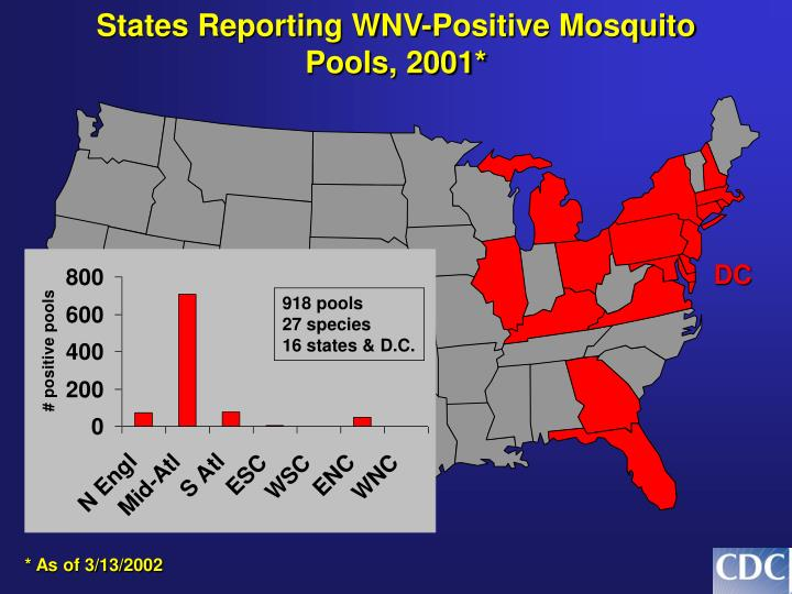 States Reporting WNV-Positive Mosquito Pools, 2001*