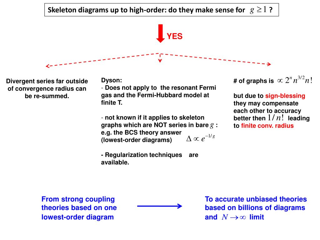 Skeleton diagrams up to high-order: do they make sense for             ?