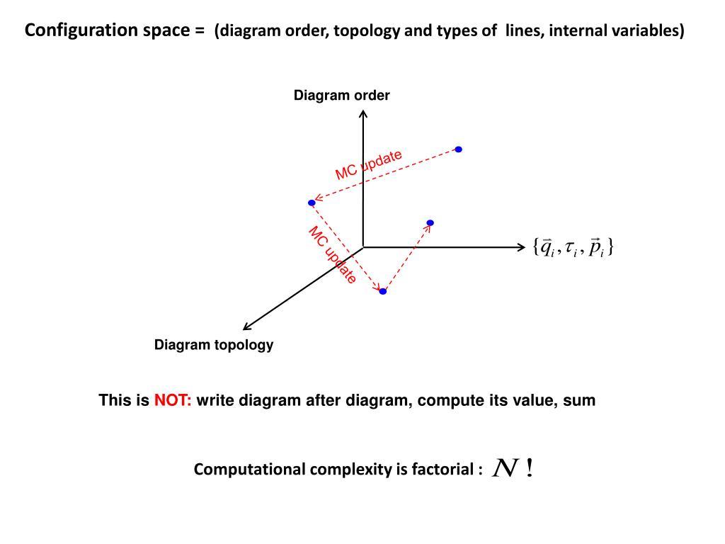 Configuration space =