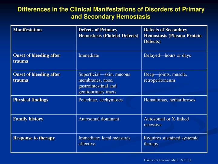 Differences in the Clinical Manifestations of Disorders of Primary and Secondary Hemostasis