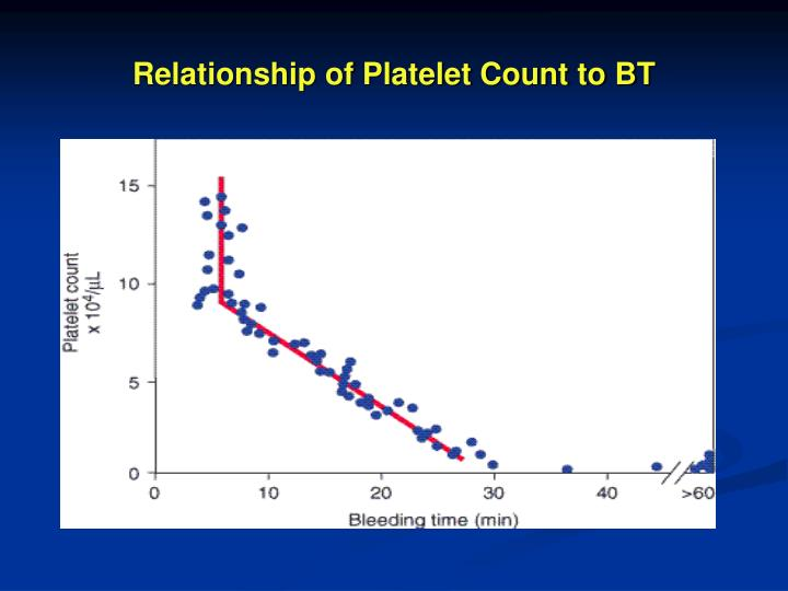 Relationship of Platelet Count to BT