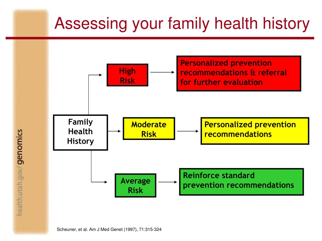 Assessing your family health history