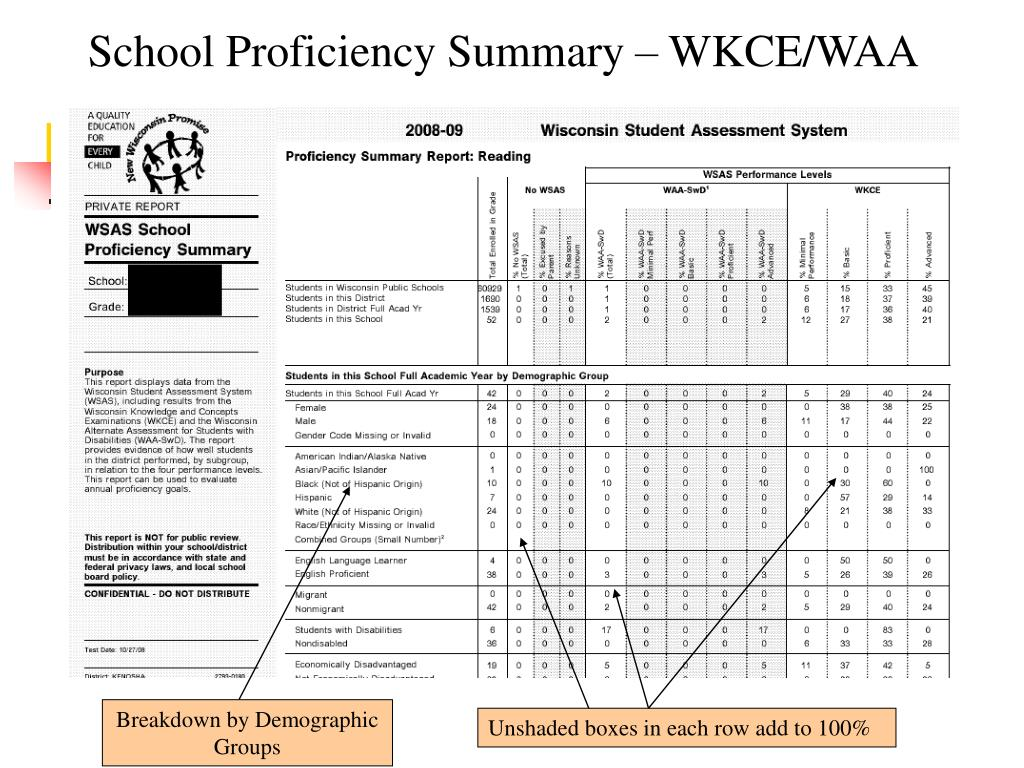 School Proficiency Summary – WKCE/WAA