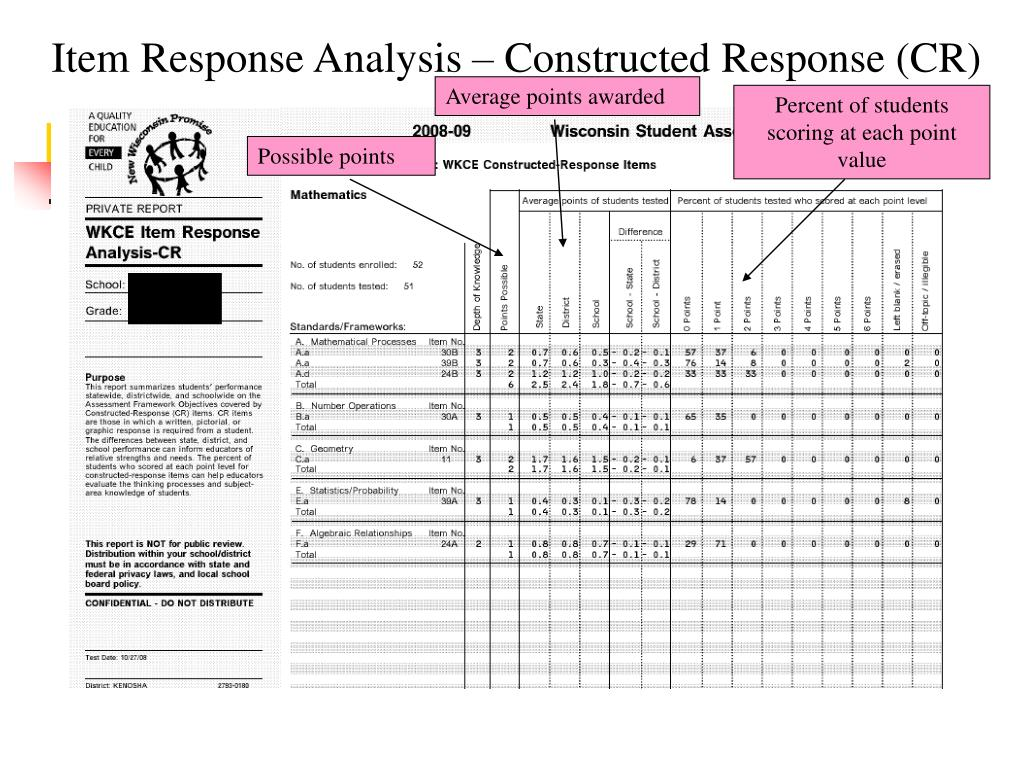 Item Response Analysis – Constructed Response (CR)
