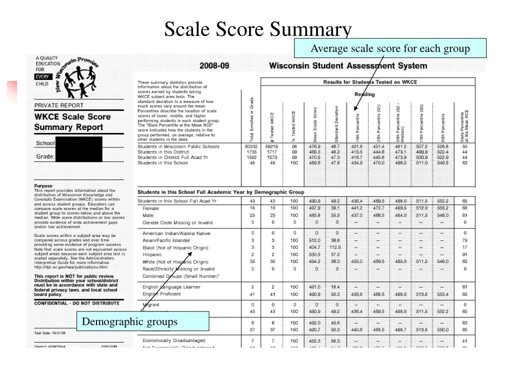 Scale Score Summary