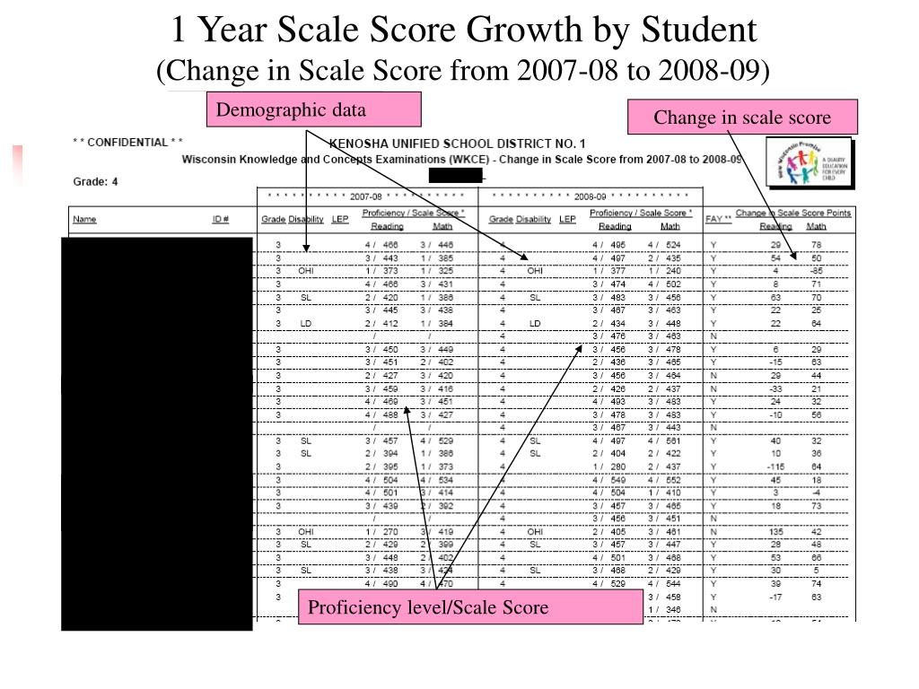 1 Year Scale Score Growth by Student