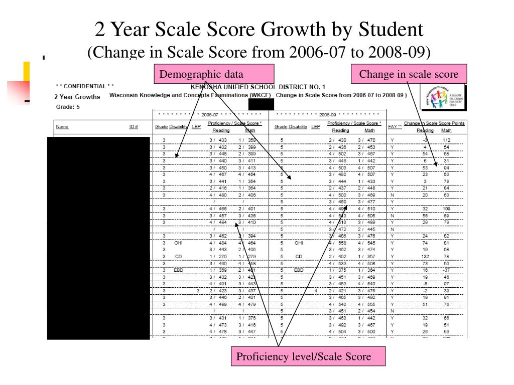 2 Year Scale Score Growth by Student