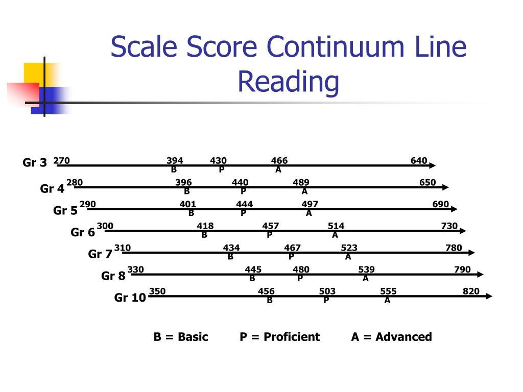 Scale Score Continuum Line