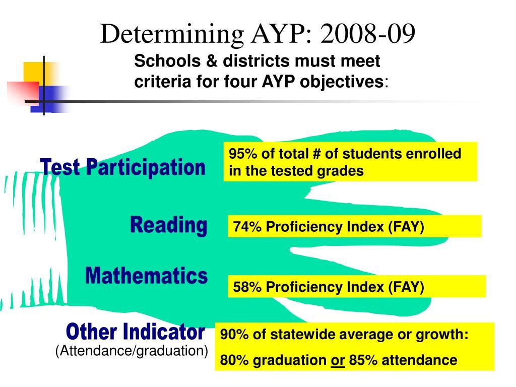 Determining AYP: 2008-09