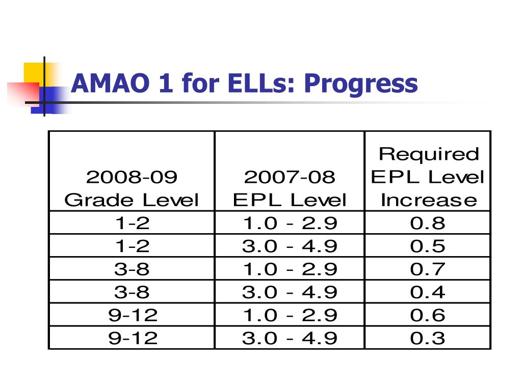 AMAO 1 for ELLs: Progress