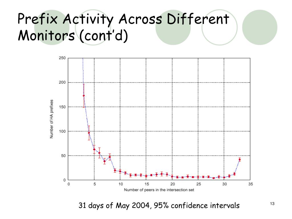 Prefix Activity Across Different Monitors (cont'd)