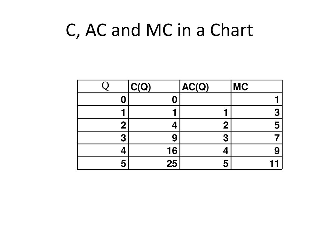 C, AC and MC in a Chart