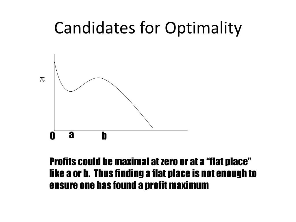 Candidates for Optimality