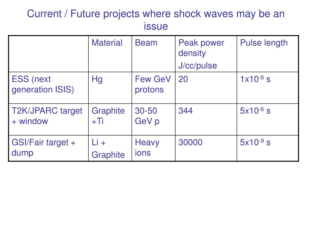 Current / Future projects where shock waves may be an issue