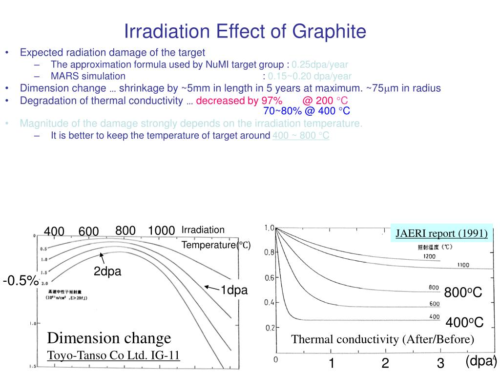 Expected radiation damage of the target