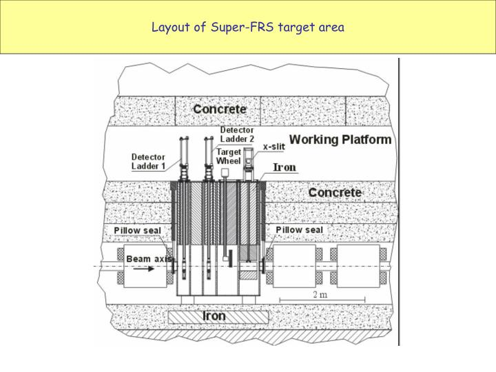 Layout of super frs target area