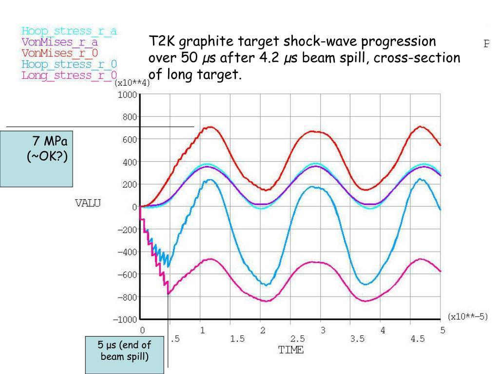 T2K graphite target shock-wave progression over 50