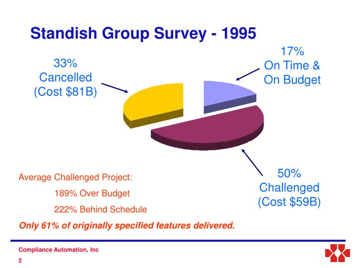 Standish group survey 1995