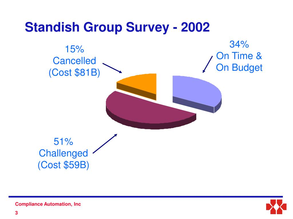 Standish Group Survey - 2002
