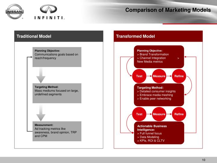 Comparison of Marketing Models