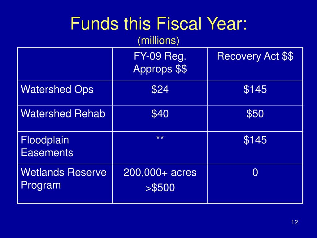 Funds this Fiscal Year: