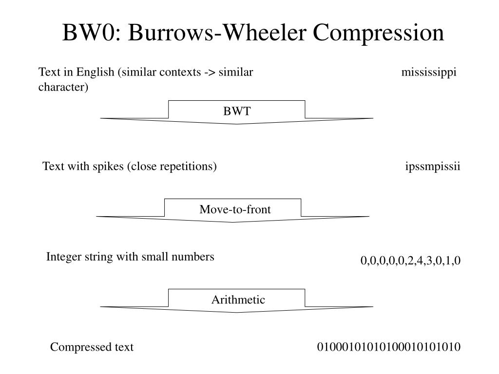 BW0: Burrows-Wheeler Compression