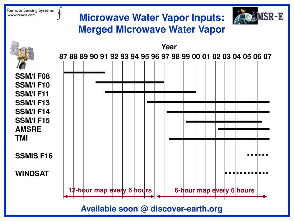 Microwave Water Vapor Inputs: