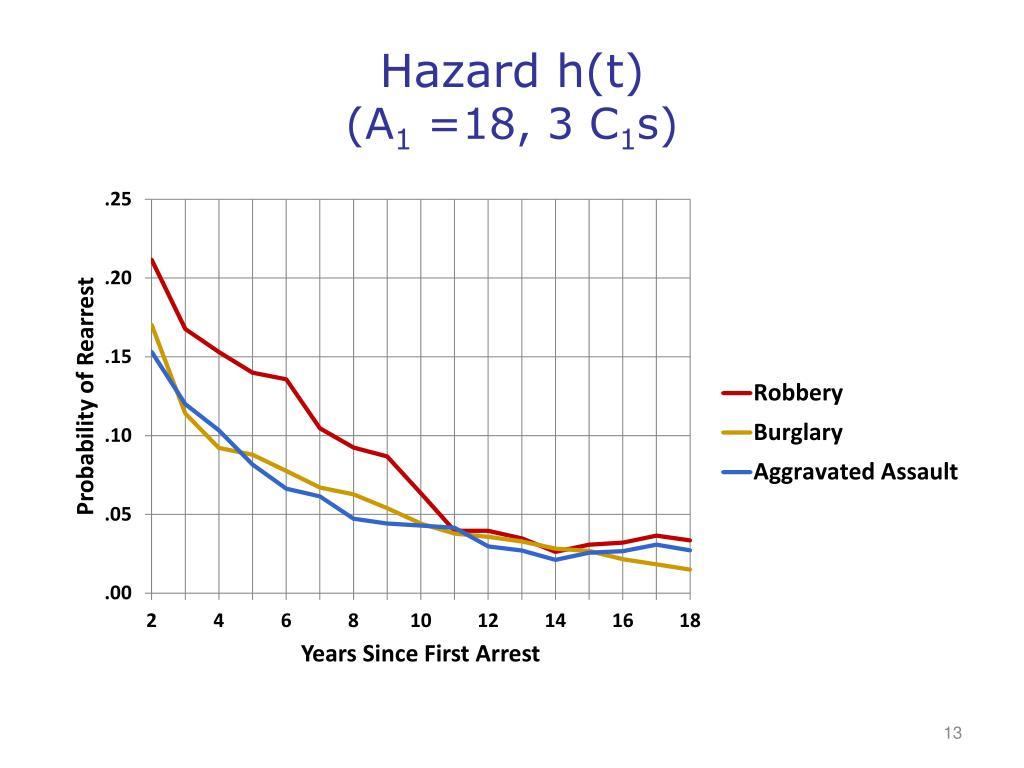 Hazard h(t)