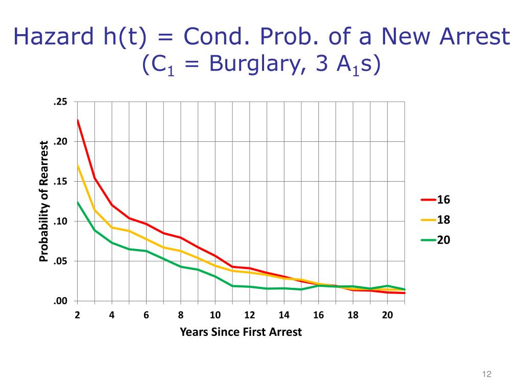 Hazard h(t) = Cond. Prob. of a New Arrest