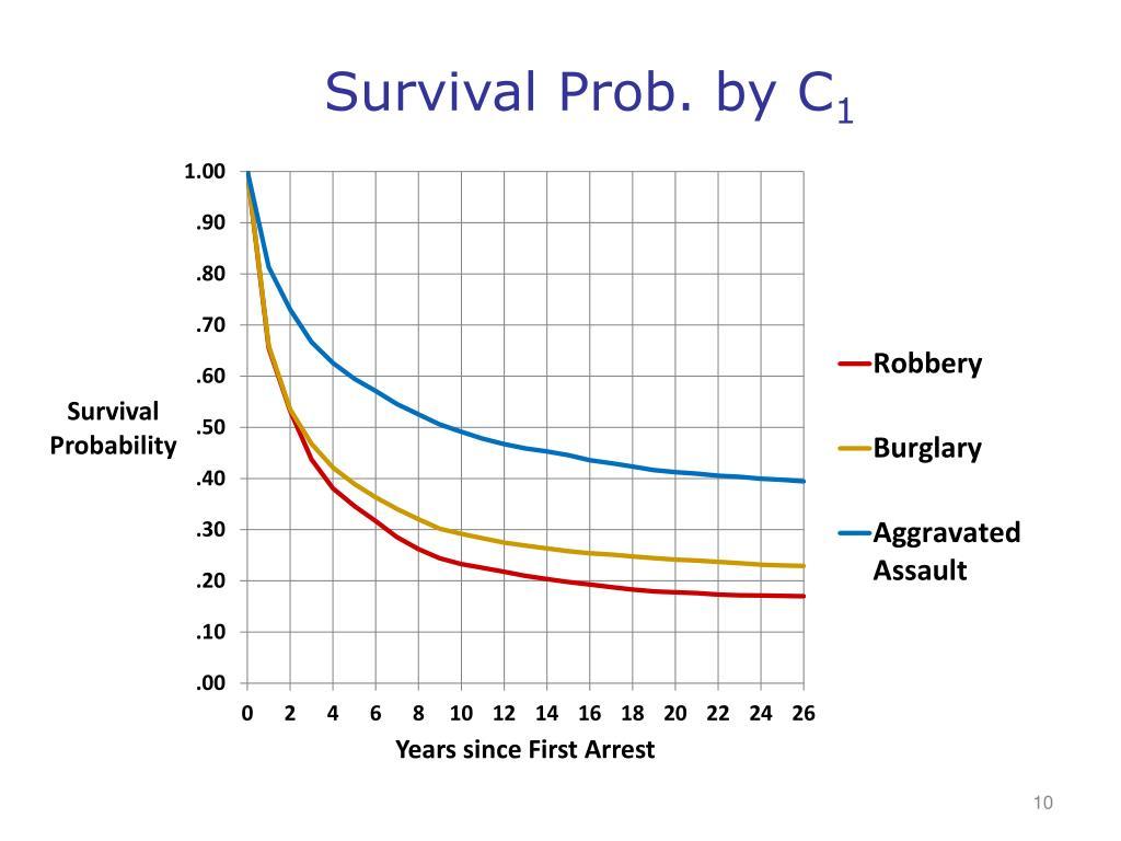 Survival Prob. by C
