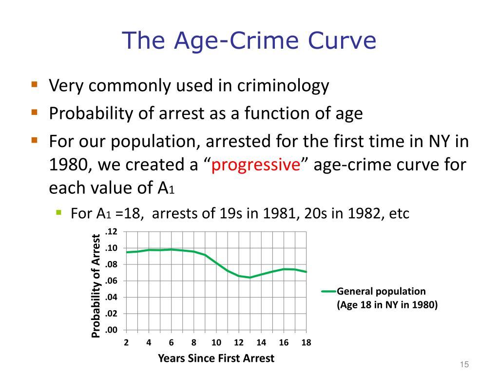 The Age-Crime Curve