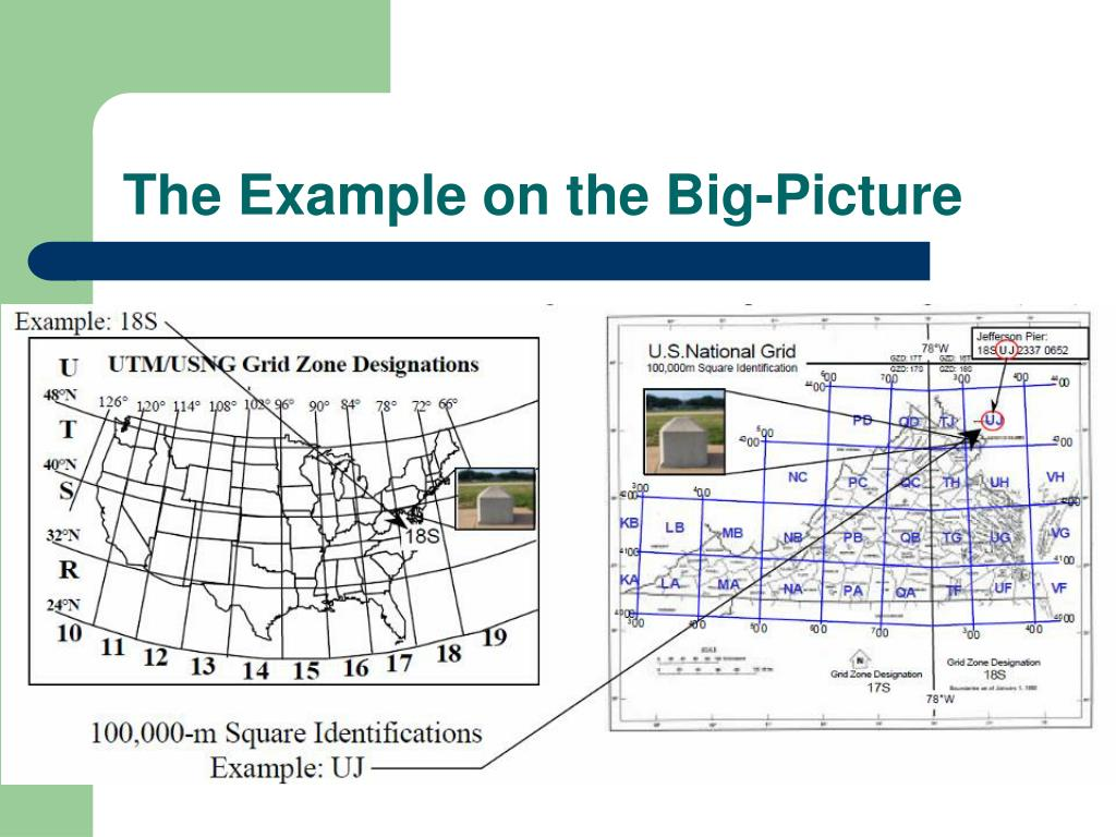 The Example on the Big-Picture