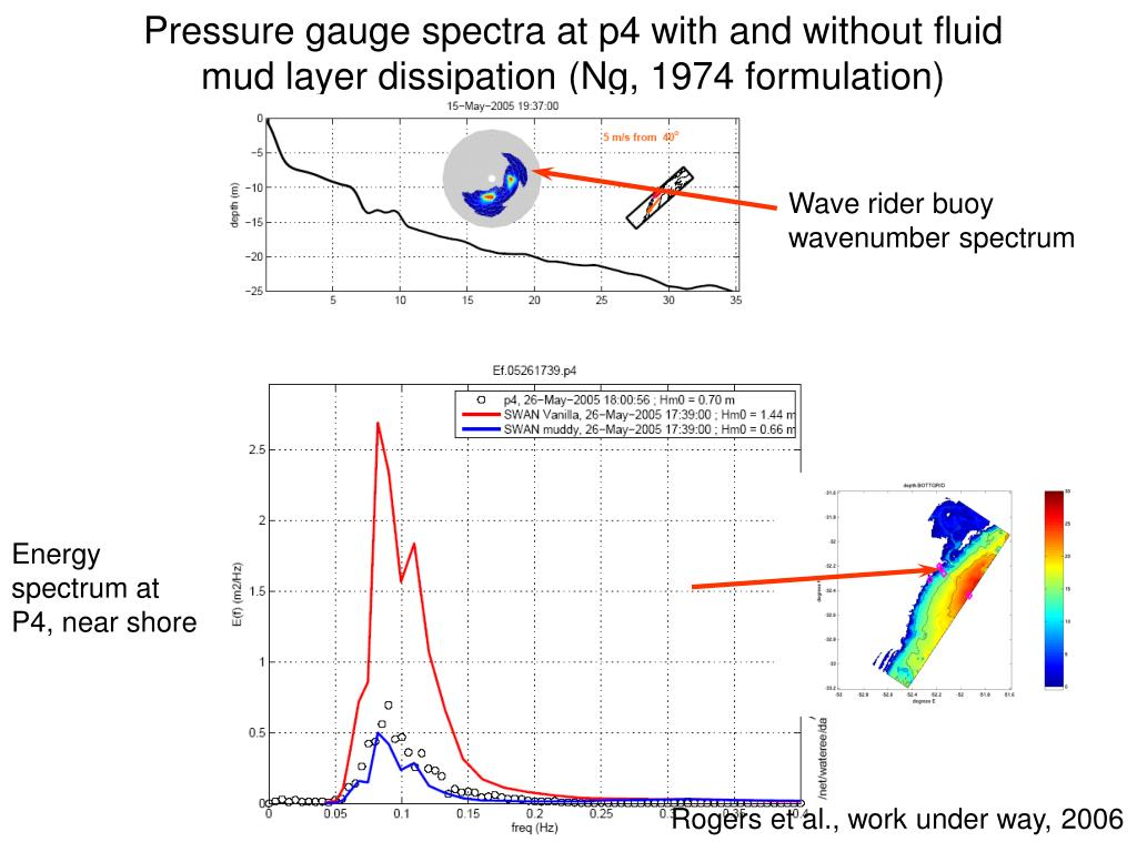 Pressure gauge spectra at p4 with and without fluid mud layer dissipation (Ng, 1974 formulation)