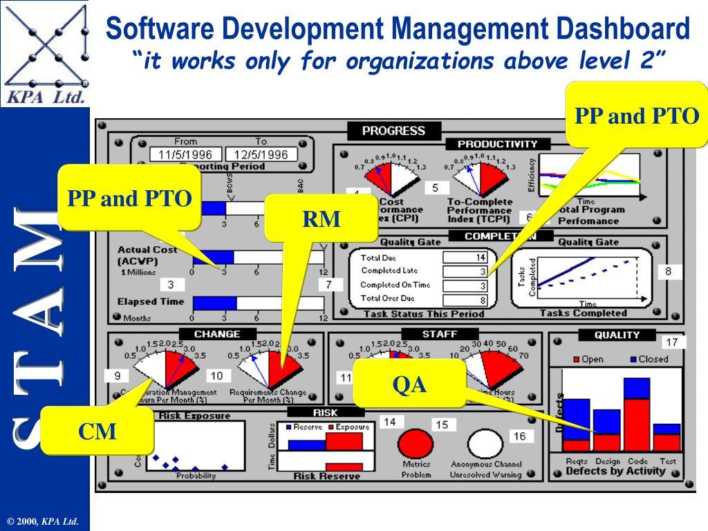 Software Development Management Dashboard