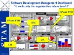 software development management dashboard it works only for organizations above level 2
