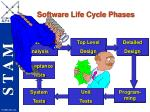 software life cycle phases24