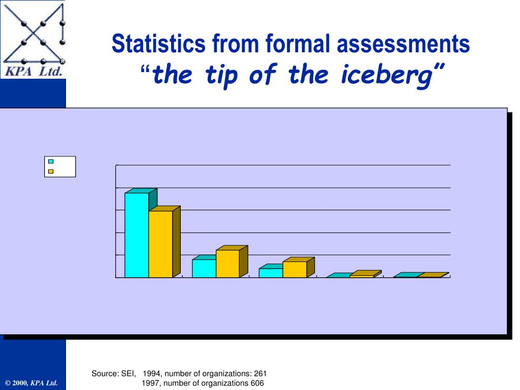 Statistics from formal assessments