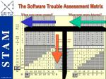 the software trouble assessment matrix