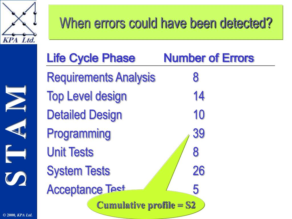 When errors could have been detected?