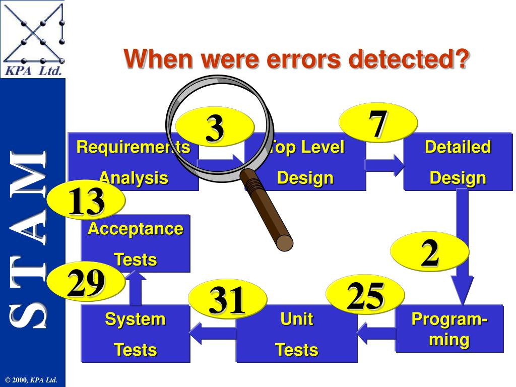 When were errors detected?
