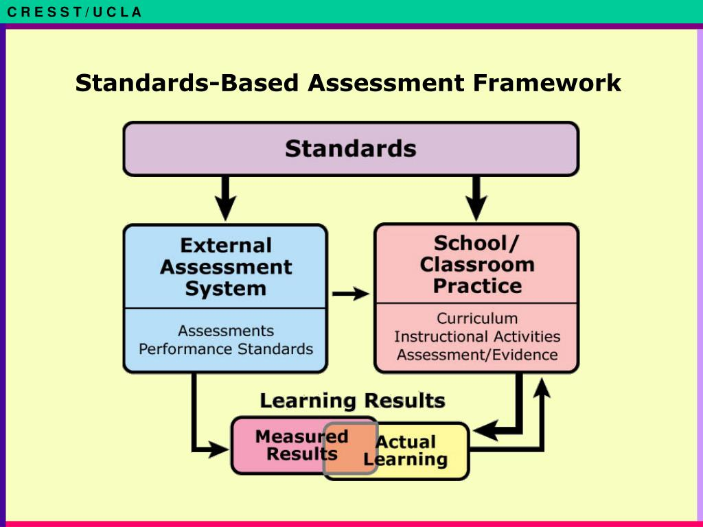 Standards-Based Assessment Framework