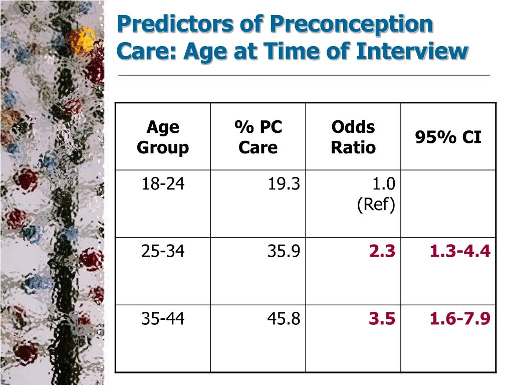 Predictors of Preconception Care: Age at Time of Interview