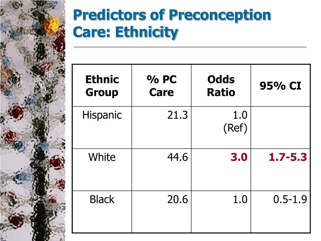 Predictors of Preconception Care: Ethnicity