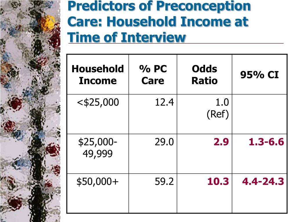 Predictors of Preconception Care: Household Income at Time of Interview